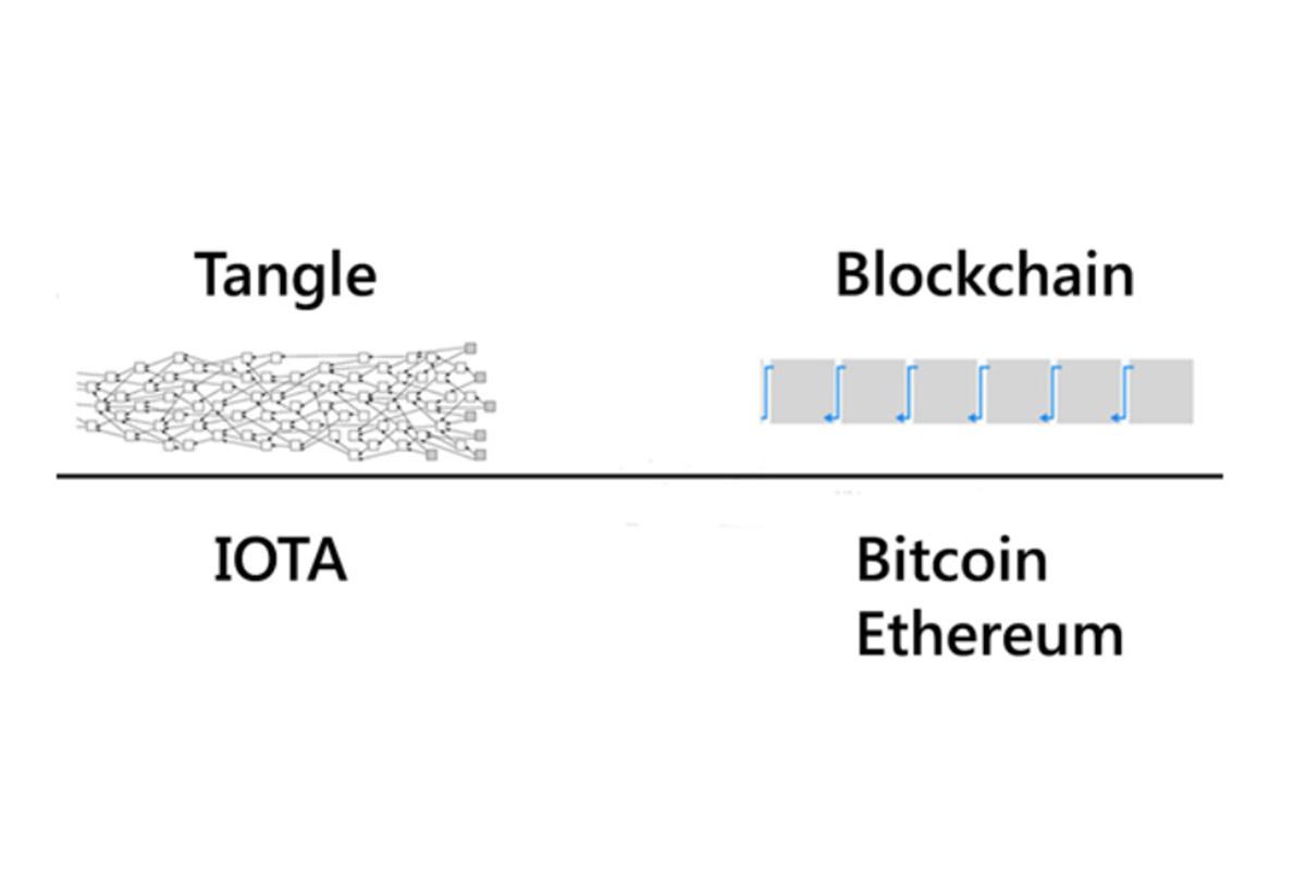 IOTA - das Rückgrat für IoT